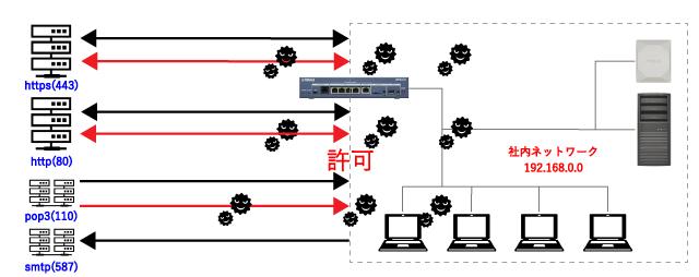 ポート開放によって、正常な通信に紛れてウイルスが侵入してくる