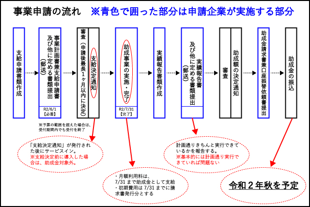 事業継続緊急対策(テレワーク)助成金事業申請の流れ